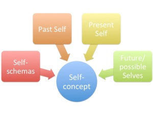 the four parts of the self concept